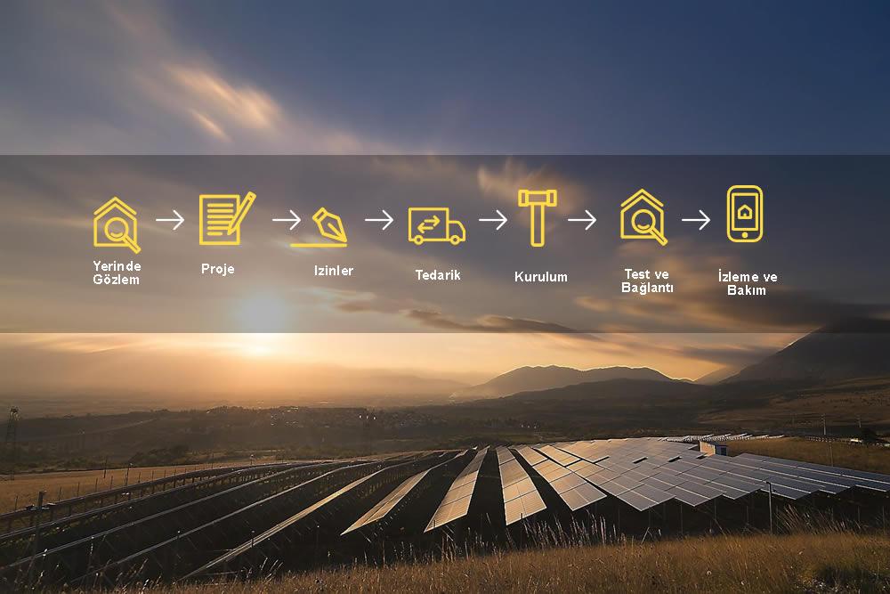 Lisanssız Elektrik Üretimi Santralleri Belirlenmiş Standartlara göre hazırlanır.